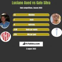 Luciano Aued vs Gato Silva h2h player stats