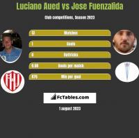 Luciano Aued vs Jose Fuenzalida h2h player stats