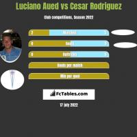 Luciano Aued vs Cesar Rodriguez h2h player stats
