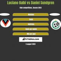 Luciano Balbi vs Daniel Sundgren h2h player stats