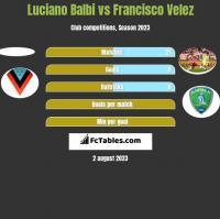 Luciano Balbi vs Francisco Velez h2h player stats