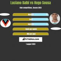 Luciano Balbi vs Hugo Sousa h2h player stats