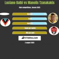 Luciano Balbi vs Manolis Tzanakakis h2h player stats