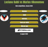 Luciano Balbi vs Marios Oikonomou h2h player stats