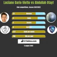 Luciano Vietto vs Abdullah Otayf h2h player stats