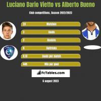 Luciano Dario Vietto vs Alberto Bueno h2h player stats