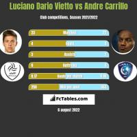 Luciano Vietto vs Andre Carrillo h2h player stats