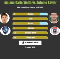 Luciano Vietto vs Antonio Xavier h2h player stats