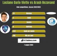 Luciano Vietto vs Arash Rezavand h2h player stats