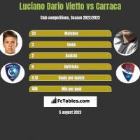 Luciano Dario Vietto vs Carraca h2h player stats