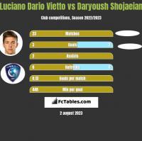 Luciano Vietto vs Daryoush Shojaeian h2h player stats