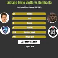 Luciano Vietto vs Demba Ba h2h player stats