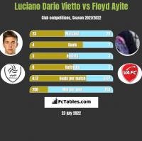 Luciano Dario Vietto vs Floyd Ayite h2h player stats
