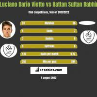 Luciano Vietto vs Hattan Sultan Babhir h2h player stats