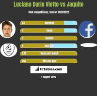 Luciano Vietto vs Jaquite h2h player stats