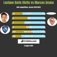 Luciano Dario Vietto vs Marcos Acuna h2h player stats