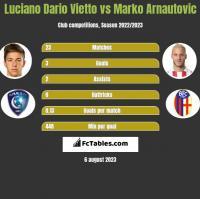 Luciano Dario Vietto vs Marko Arnautovic h2h player stats