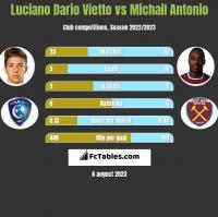 Luciano Dario Vietto vs Michail Antonio h2h player stats