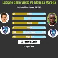Luciano Dario Vietto vs Moussa Marega h2h player stats