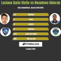 Luciano Dario Vietto vs Nwankwo Obiorah h2h player stats