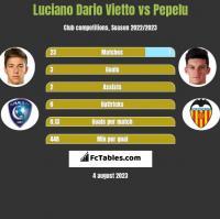 Luciano Vietto vs Pepelu h2h player stats