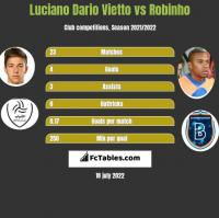 Luciano Vietto vs Robinho h2h player stats