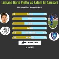 Luciano Vietto vs Salem Al-Dawsari h2h player stats