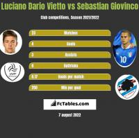 Luciano Vietto vs Sebastian Giovinco h2h player stats