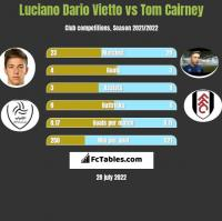 Luciano Dario Vietto vs Tom Cairney h2h player stats