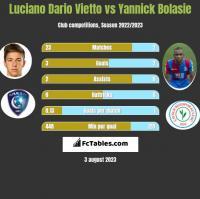 Luciano Vietto vs Yannick Bolasie h2h player stats