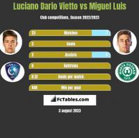 Luciano Dario Vietto vs Miguel Luis h2h player stats