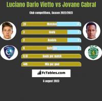 Luciano Dario Vietto vs Jovane Cabral h2h player stats