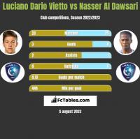 Luciano Vietto vs Nasser Al Dawsari h2h player stats