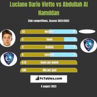 Luciano Vietto vs Abdullah Al Hamddan h2h player stats