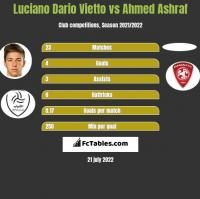 Luciano Vietto vs Ahmed Ashraf h2h player stats
