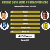 Luciano Vietto vs Rafael Camacho h2h player stats