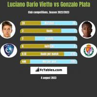Luciano Vietto vs Gonzalo Plata h2h player stats