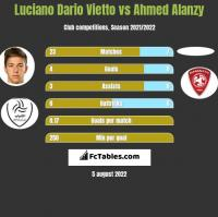 Luciano Vietto vs Ahmed Alanzy h2h player stats