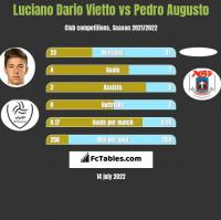 Luciano Vietto vs Pedro Augusto h2h player stats