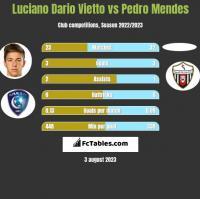 Luciano Vietto vs Pedro Mendes h2h player stats