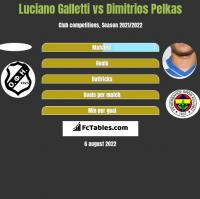 Luciano Galletti vs Dimitrios Pelkas h2h player stats