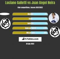 Luciano Galletti vs Juan Angel Neira h2h player stats
