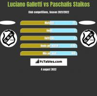 Luciano Galletti vs Paschalis Staikos h2h player stats