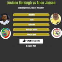 Luciano Narsingh vs Anco Jansen h2h player stats