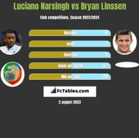 Luciano Narsingh vs Bryan Linssen h2h player stats