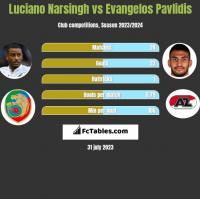 Luciano Narsingh vs Evangelos Pavlidis h2h player stats