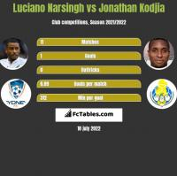 Luciano Narsingh vs Jonathan Kodjia h2h player stats
