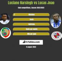 Luciano Narsingh vs Lucas Joao h2h player stats