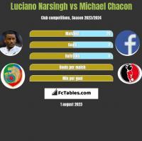 Luciano Narsingh vs Michael Chacon h2h player stats