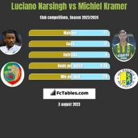 Luciano Narsingh vs Michiel Kramer h2h player stats